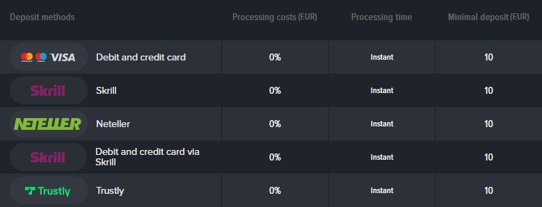 Mozzart payment methods